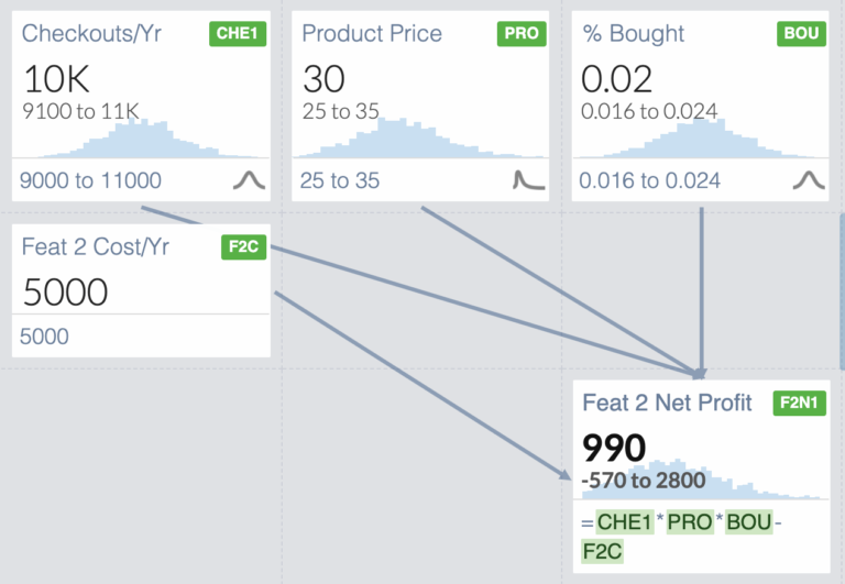 The input and output distributions for Feature 2. The Net Profit ranges from -570 to 2800 with an average of 990.