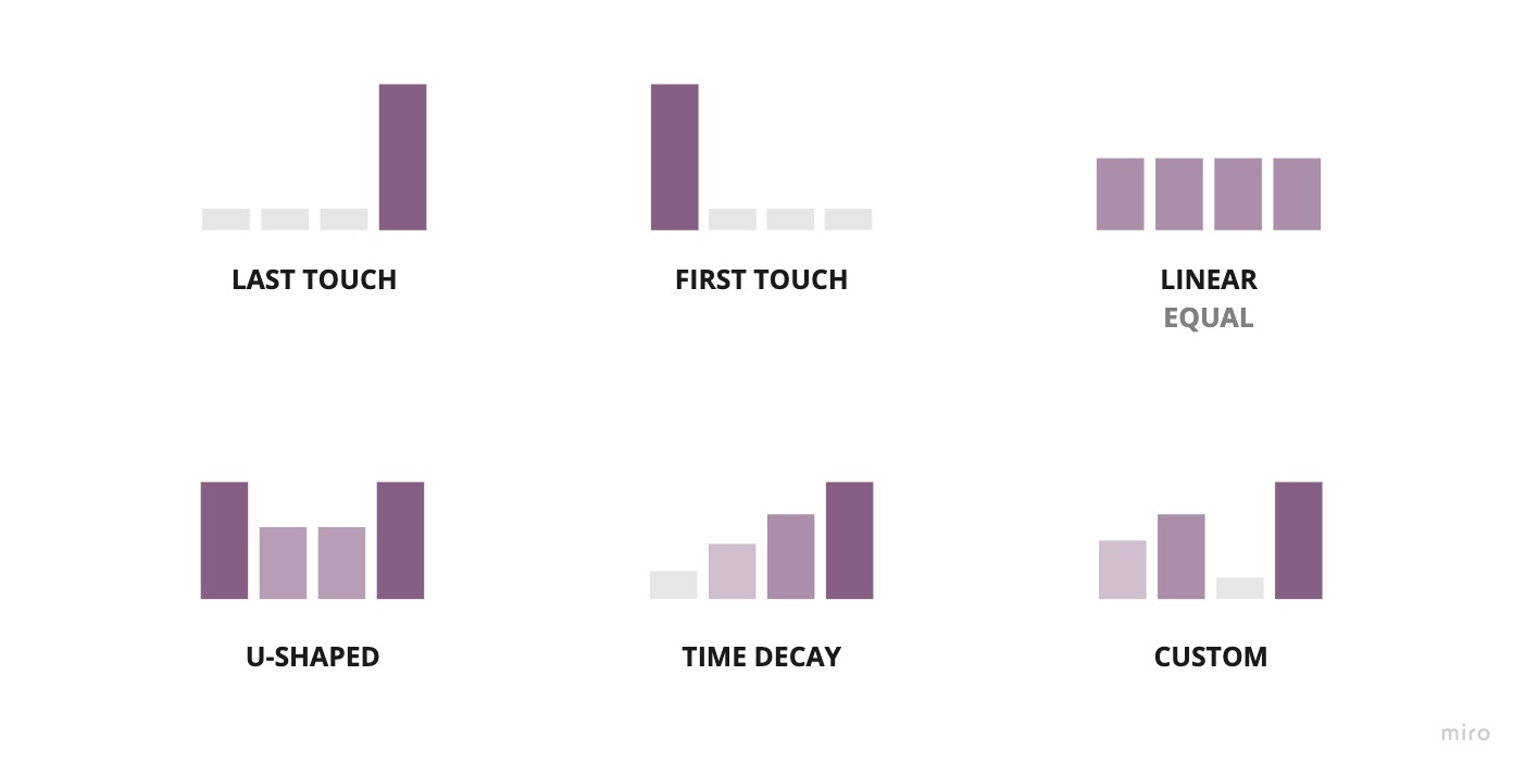 Credit assigned using traditional multi-touch attribution heuristics