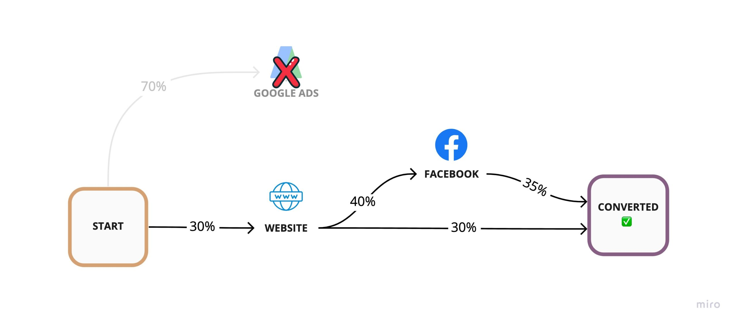 Hypothetical removal of Google Ads from our customer journey