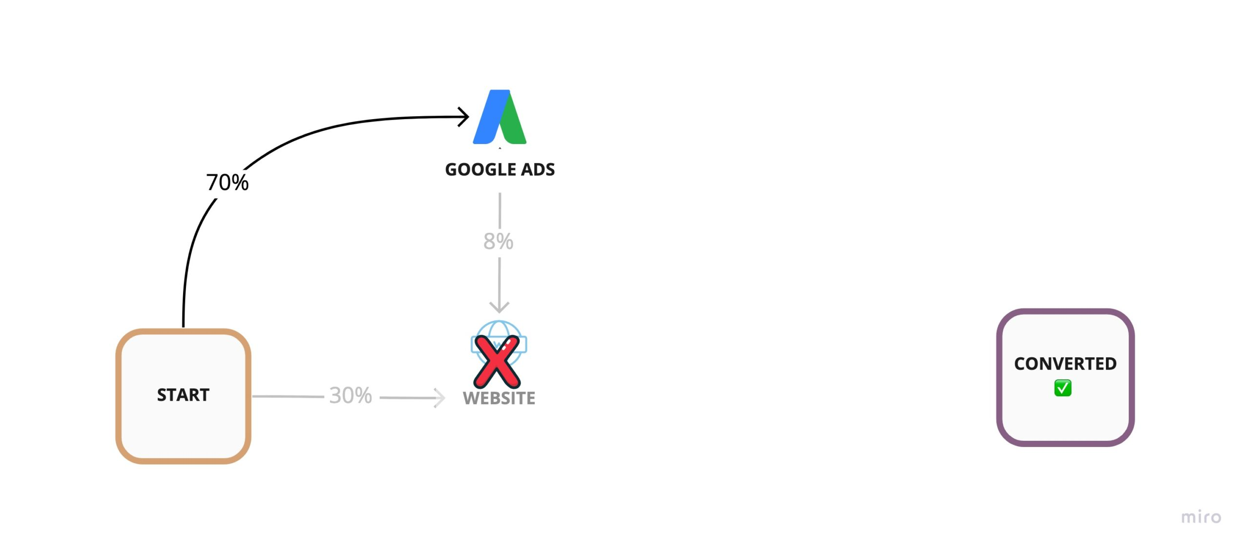 Hypothetical removal of the Website from our customer journey