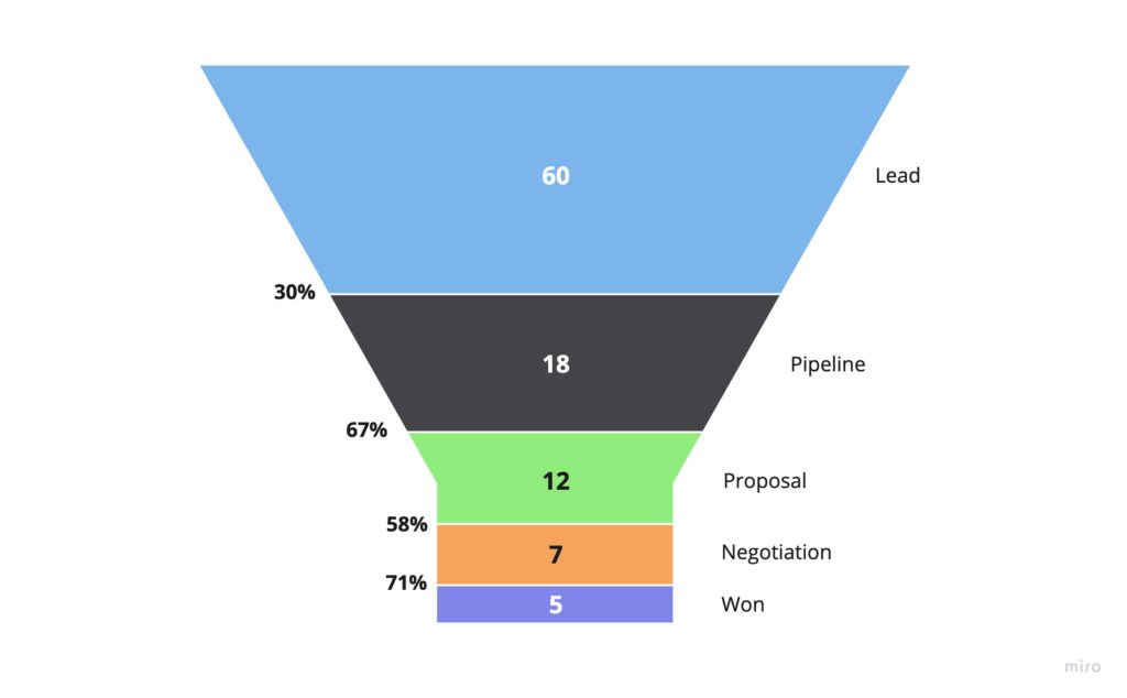 A typical sales funnel showing conversion rates at each step.