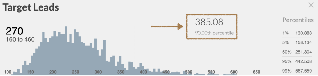 The 90th Percentile for the number of leads that achieve our target # deals
