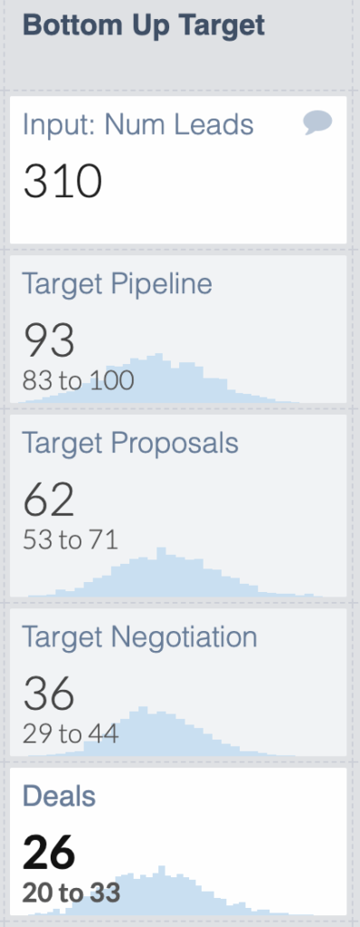 Bottom-up analysis to calculate the expected number of deals we'll get with our adjusted target