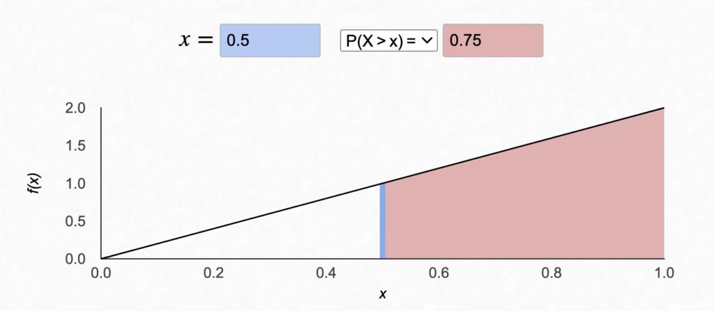 P(X>0.5) = 0.75