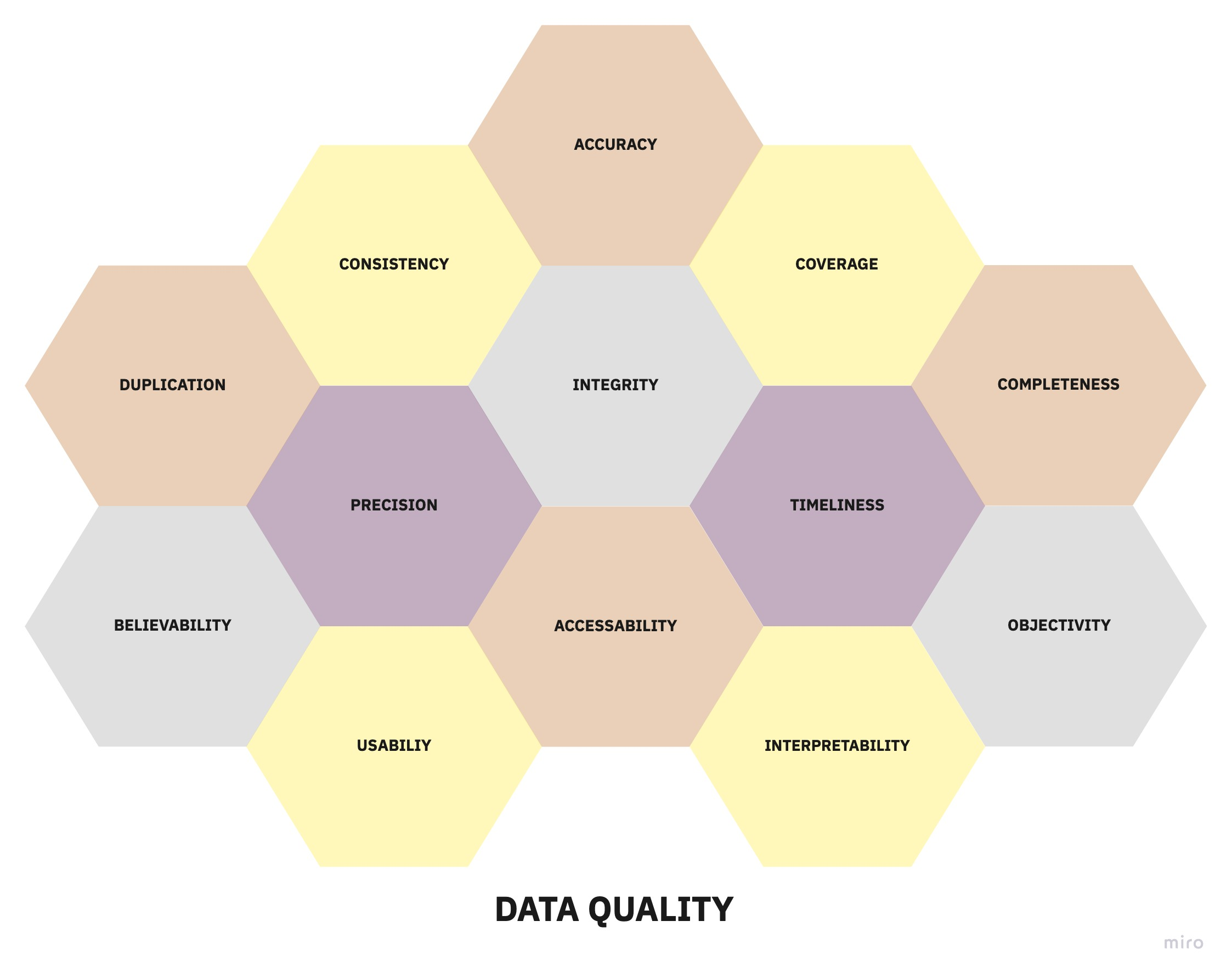 Blog Images Data Quality Dimensions 1