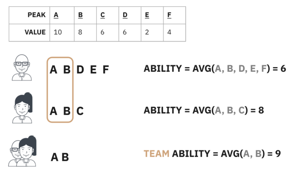 Team ability tends to be higher than individual ability