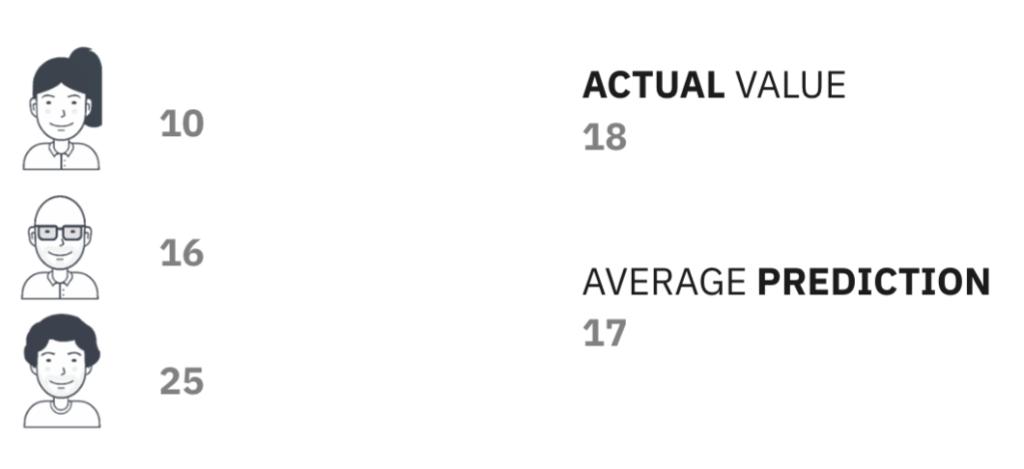 Individual predictions vs average prediction. Average prediction is only off by 1, whereas individual predictions vary greatly