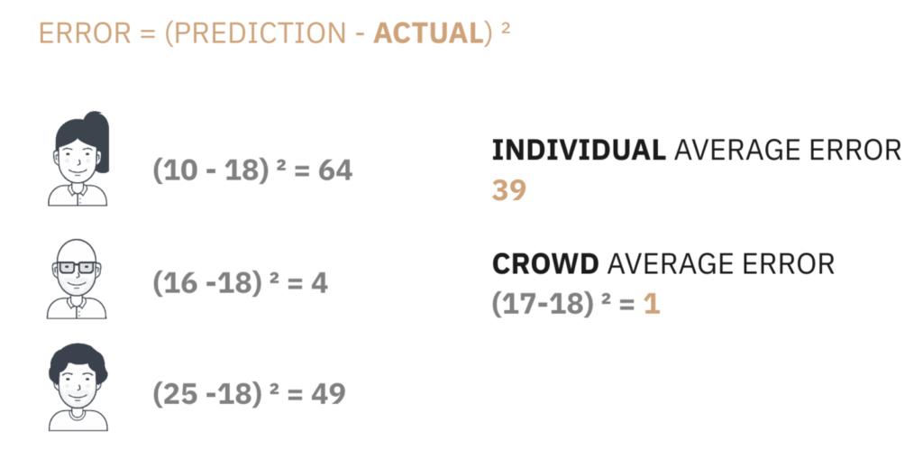 Error = (Prediction - Actual)^2