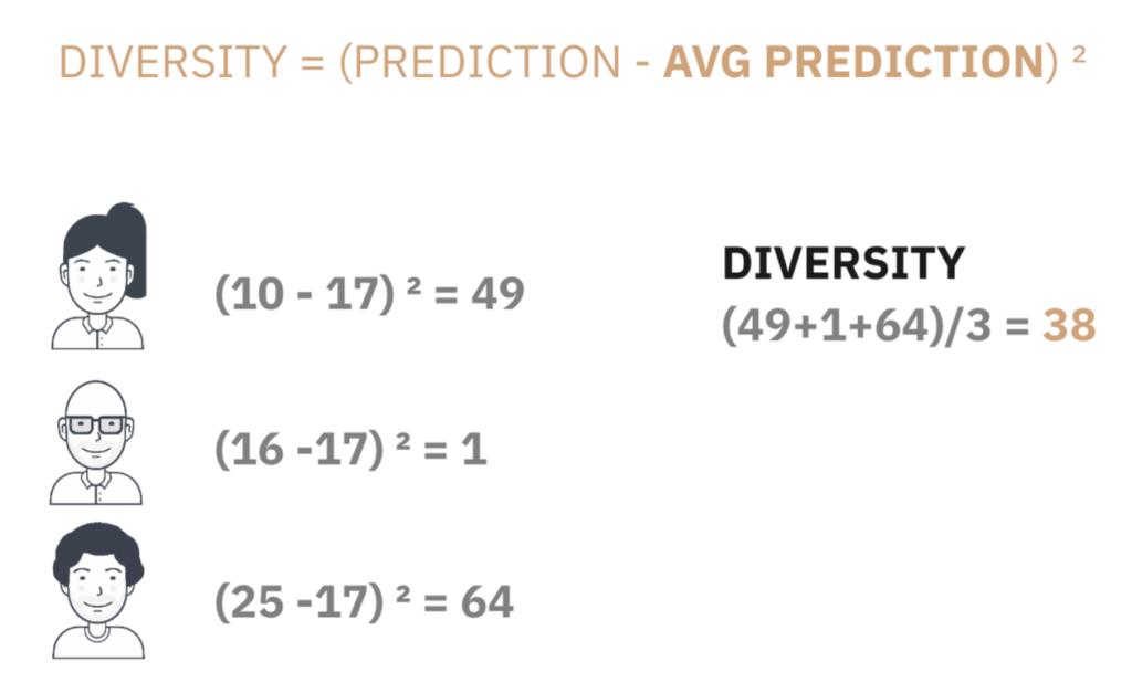 Diversity = (Prediction - Average Prediction)^2