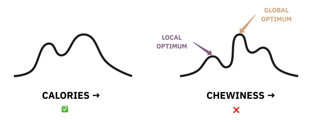 The caloric landscape has fewer peaks than the chewiness landscape