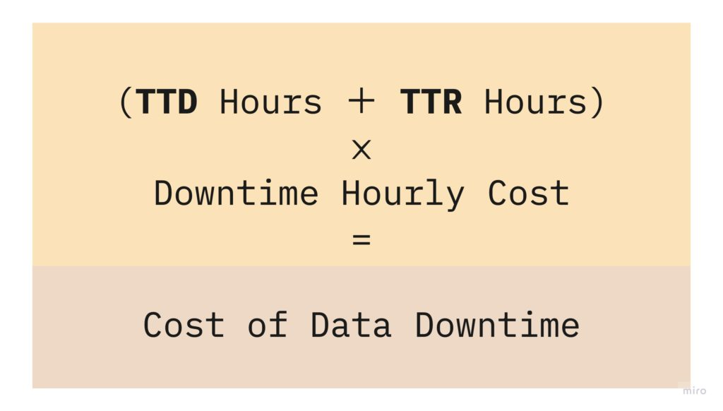 Cost of Data Downtime = (TTD Hours + TTR Hours) * Downtime Hourly Cost